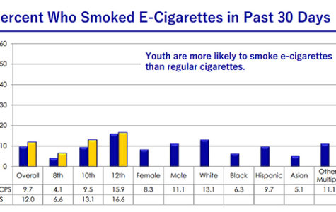 A graph demonstrates the statistics of one aspect on the survey, e-cigarettes. Photo courtesy of Fairfax County