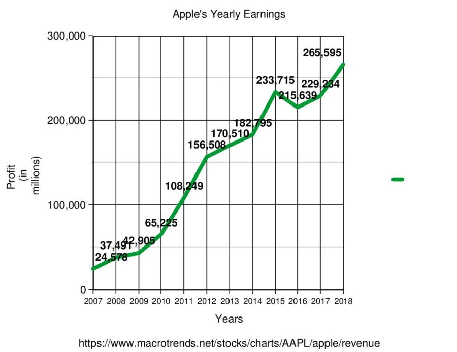 This graph shows how much money Apple makes year by year since 2007.