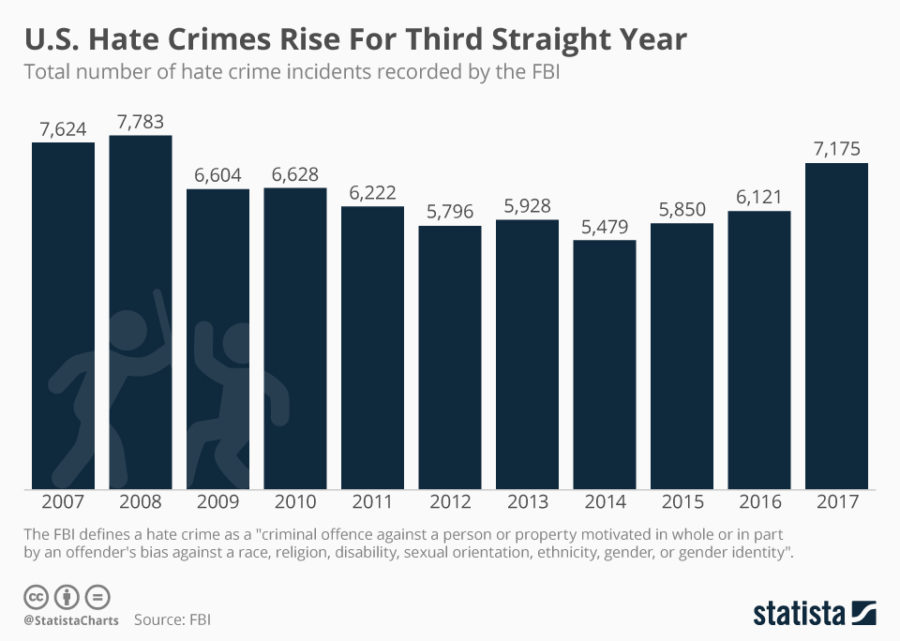 Hate crime is increasing at an alarming rate