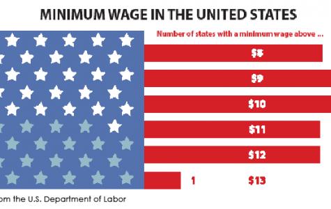 Minimum Wage, Minimum Life