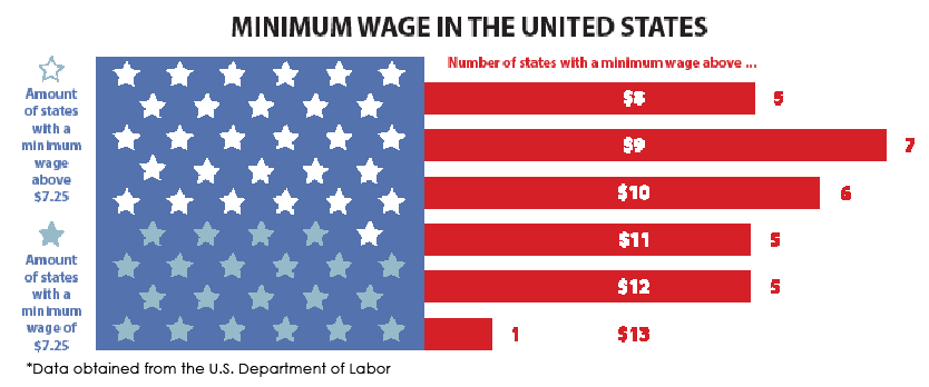 Minimum Wage, Minimum Life