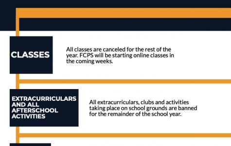 UPDATE: FCPS closed for the remainder of the year
