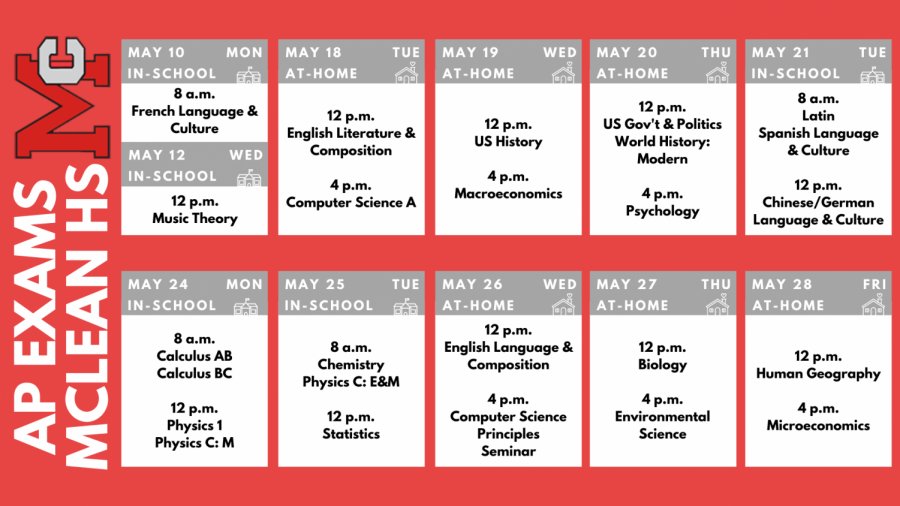 Schedule for the 2021 AP Exams in McLean High School. Students should check ahead their test dates and be aware of whether their tests are conducted online or in-person. (Infographic by Sangmin Song)